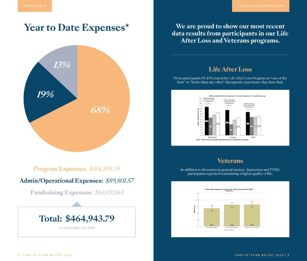 Year to Date Expenses